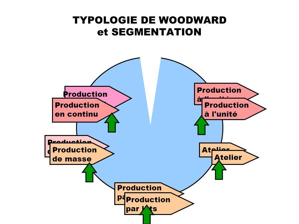 TYPOLOGIE DE WOODWARD et SEGMENTATION