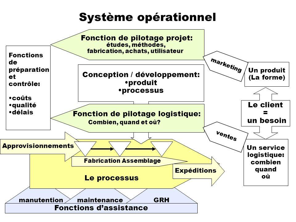 Système opérationnel Fonction de pilotage projet: