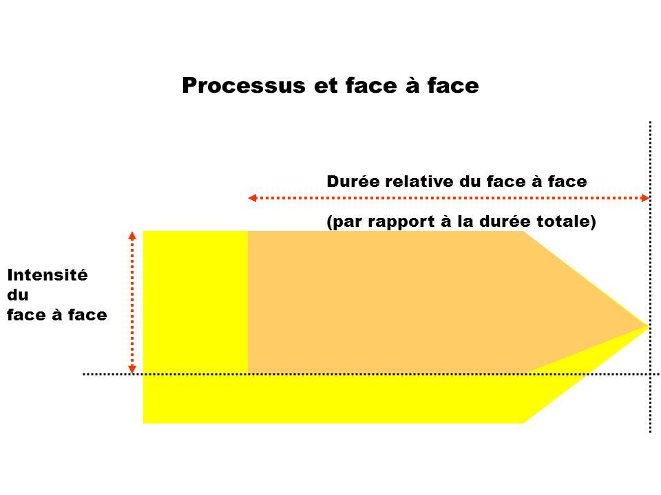 Processus et face à face