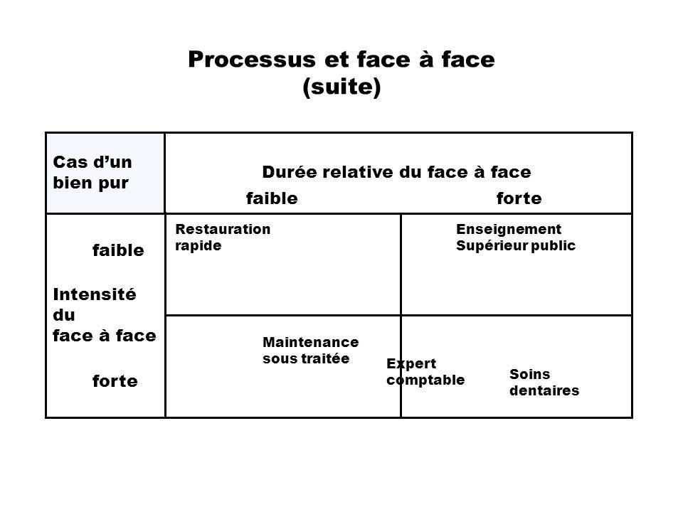 Processus et face à face (suite)