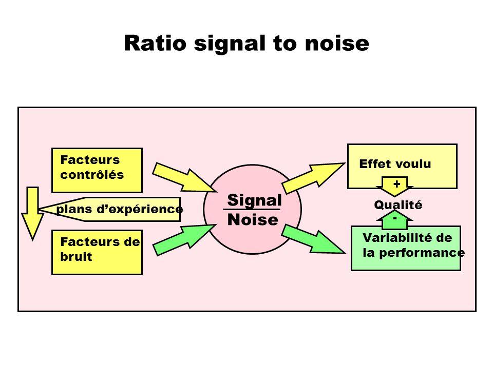 Ratio signal to noise Signal Noise Facteurs Effet voulu contrôlés +