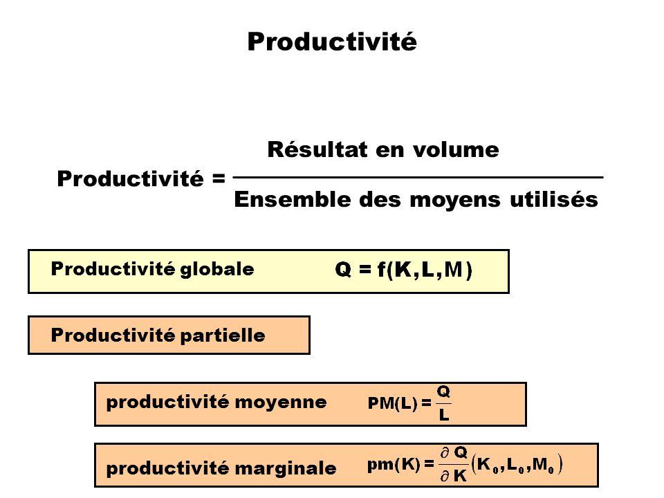 Productivité Résultat en volume Productivité =