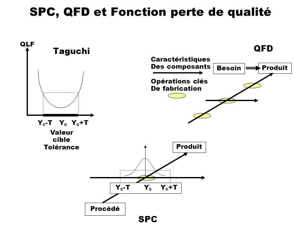 SPC, QFD et Fonction perte de qualité