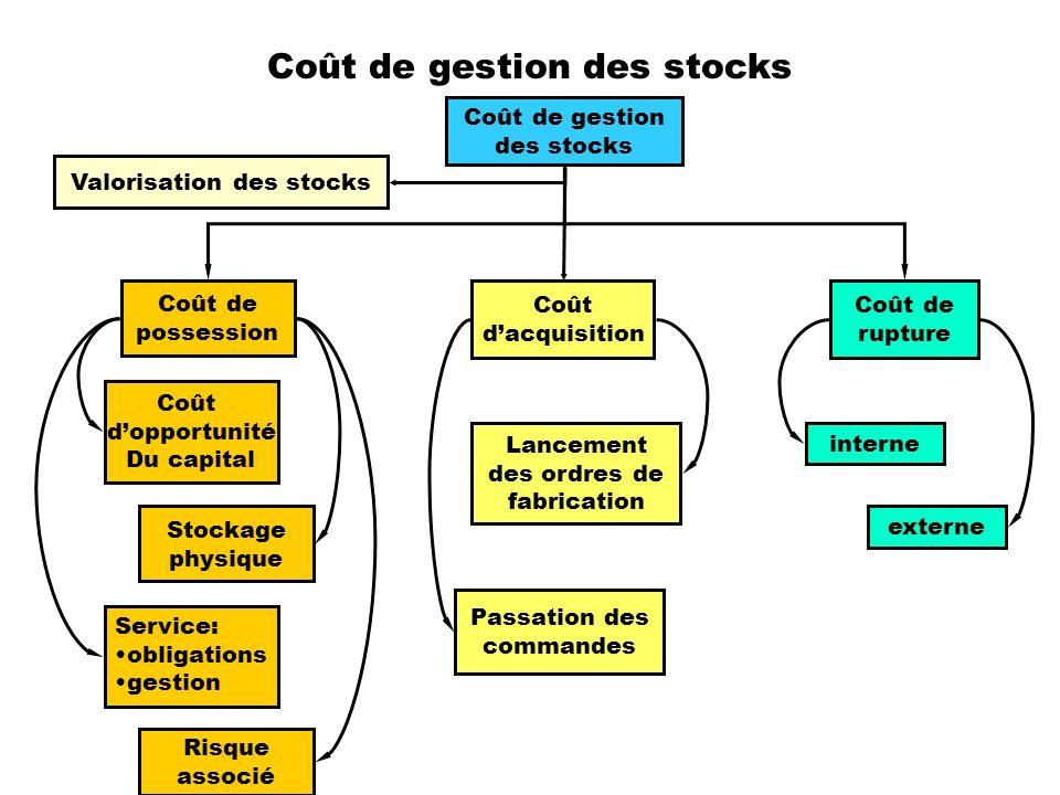 Coût de gestion des stocks