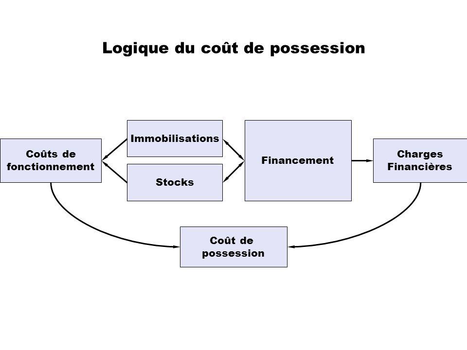 Logique du coût de possession
