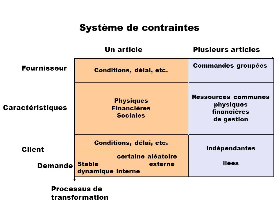 Système de contraintes