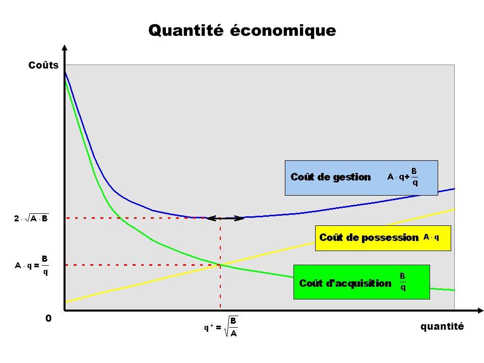 Quantité économique Coûts quantité