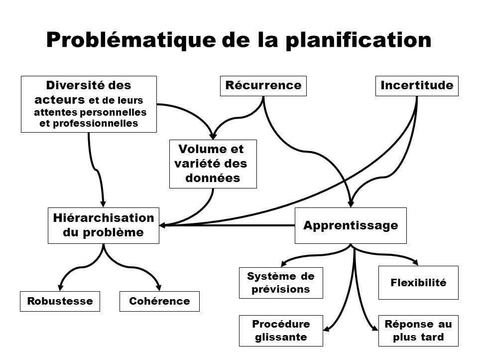 Problématique de la planification