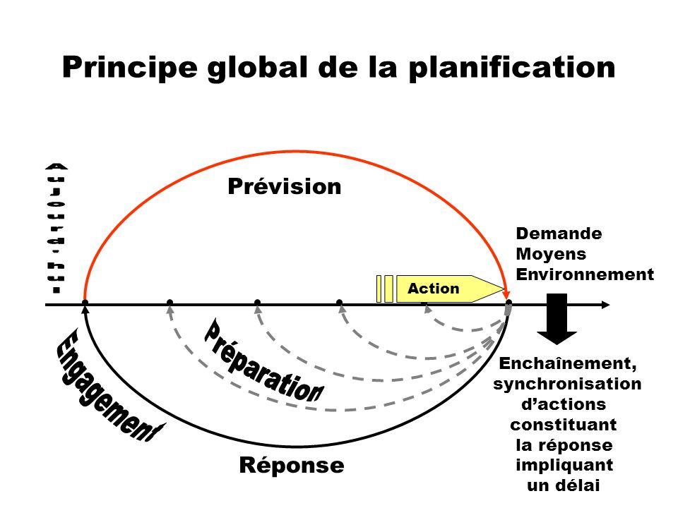 Principe global de la planification