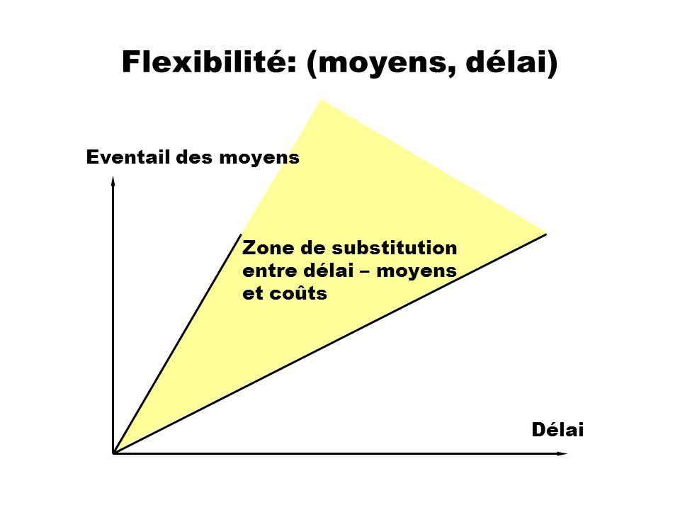 Flexibilité: (moyens, délai)
