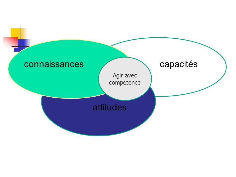 connaissances Agir avec compétence capacités attitudes