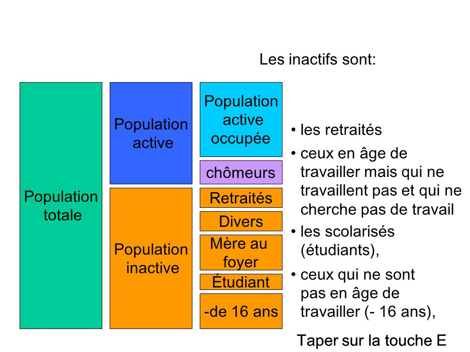 Les inactifs sont: Population. totale. Population. active. Population. active. occupée. les retraités.