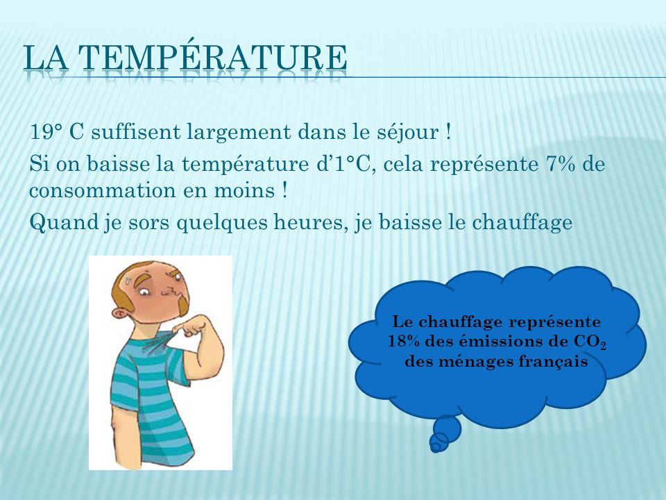 Le chauffage représente 18% des émissions de CO2 des ménages français