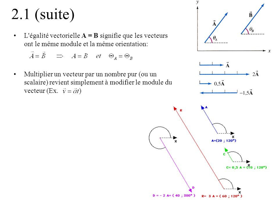 2.1 (suite) L égalité vectorielle A = B signifie que les vecteurs ont le même module et la même orientation: