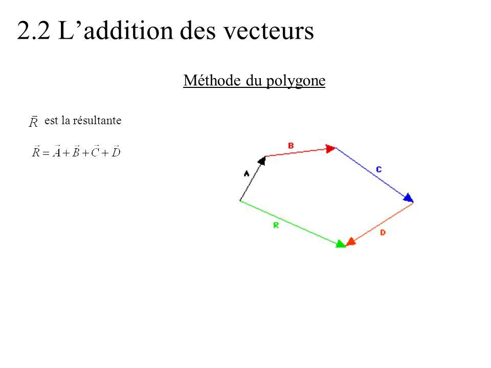 2.2 L'addition des vecteurs