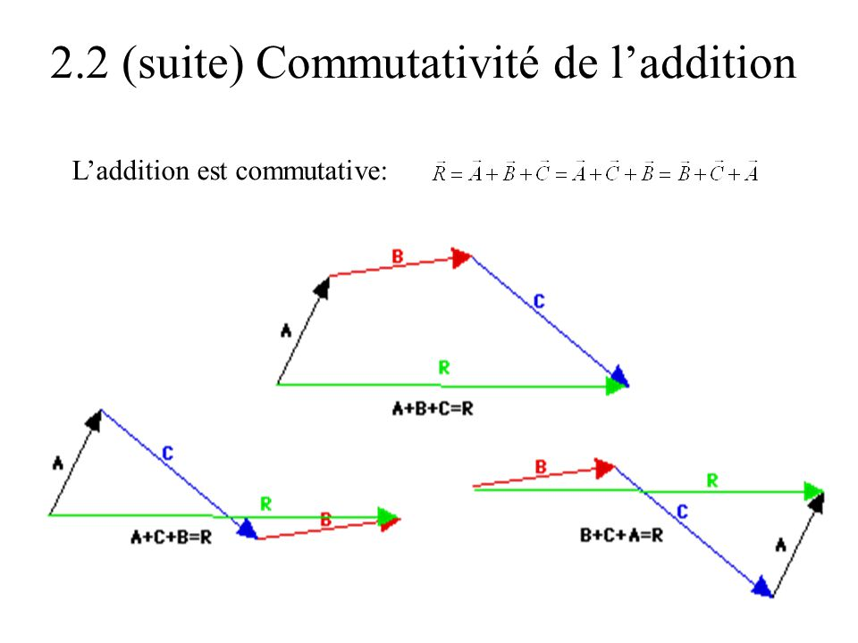2.2 (suite) Commutativité de l'addition