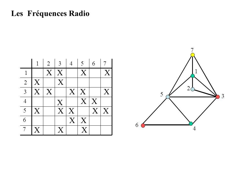 Les Fréquences Radio 1 3 5 7 2 4 6 1 2 3 4 5 6 7 X