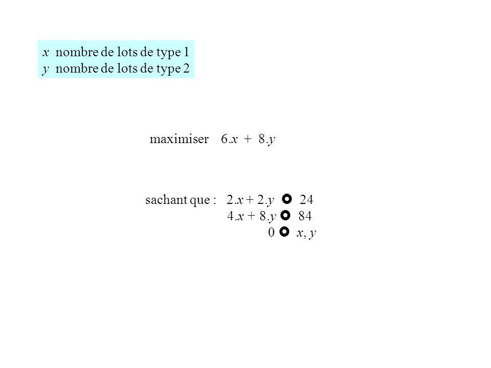 x nombre de lots de type 1 y nombre de lots de type 2. maximiser 6.x + 8.y. sachant que : 2.x + 2.y  24.
