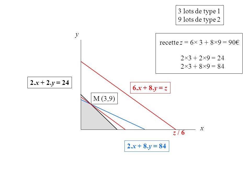 3 lots de type 1 9 lots de type 2. y. recette z = 6× 3 + 8×9 = 90€ 2×3 + 2×9 = 24. 2×3 + 8×9 = 84.