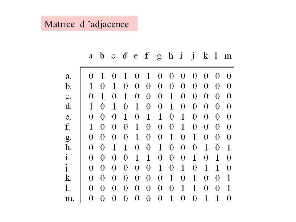 Matrice d 'adjacence