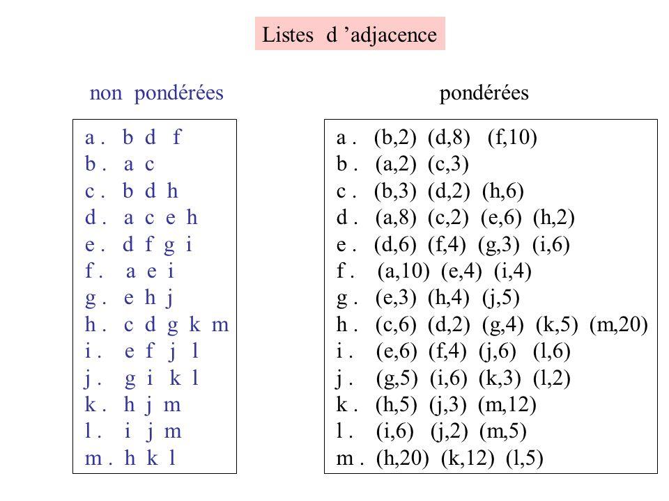 Listes d 'adjacence non pondérées. pondérées. a . b d f. b . a c. c . b d h. d . a c e h.