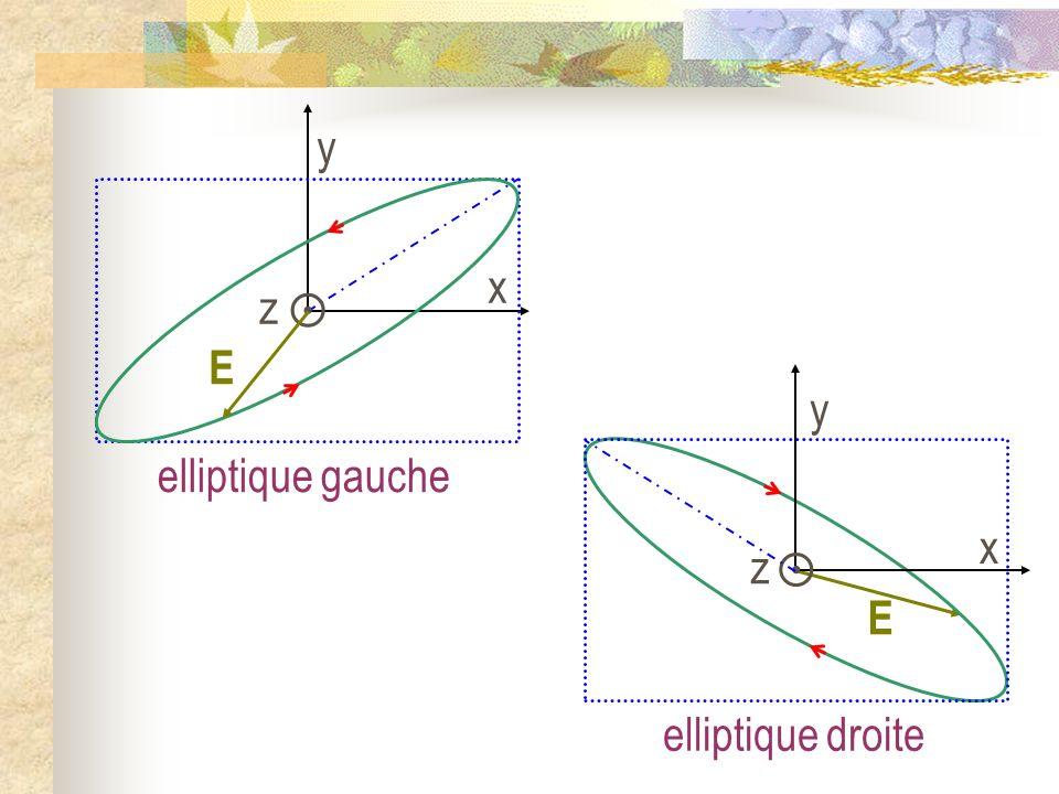  z y x E y  z x E elliptique gauche elliptique droite