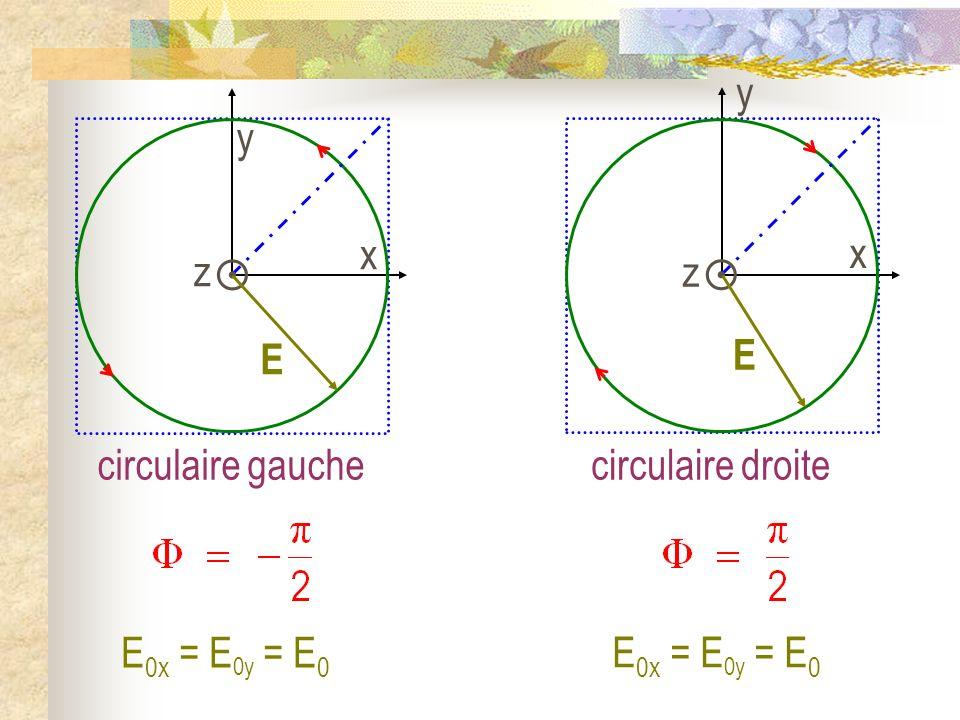 z y x  E y z x  E circulaire gauche circulaire droite E0x = E0y = E0 E0x = E0y = E0
