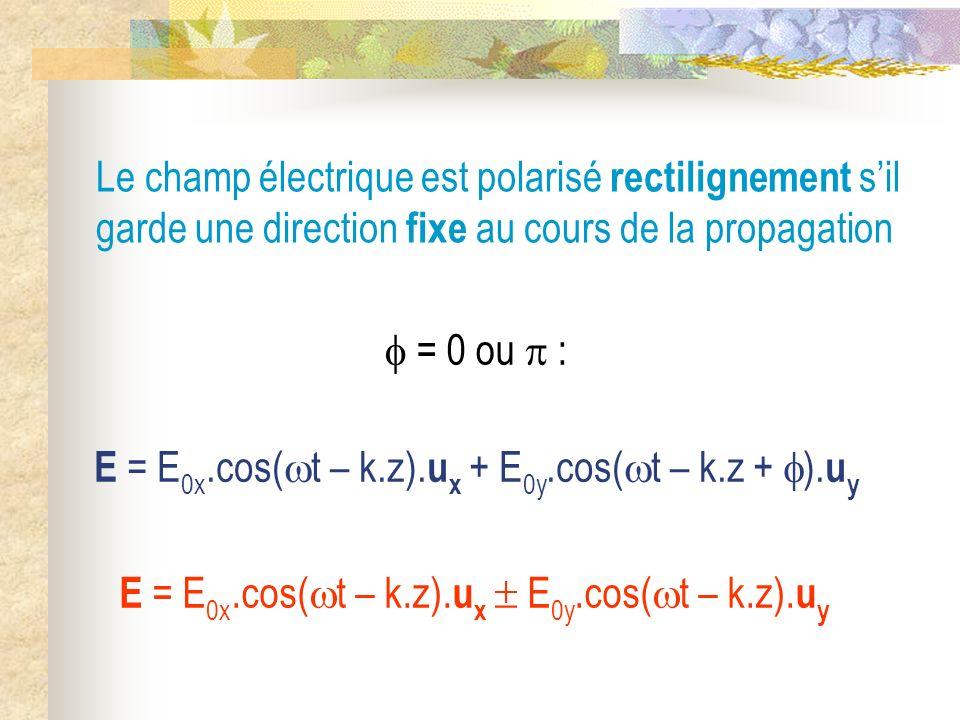 Le champ électrique est polarisé rectilignement s'il garde une direction fixe au cours de la propagation