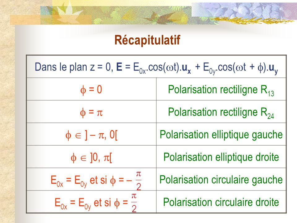 Récapitulatif Dans le plan z = 0, E = E0x.cos(t).ux + E0y.cos(t + ).uy.  = 0. Polarisation rectiligne R13.