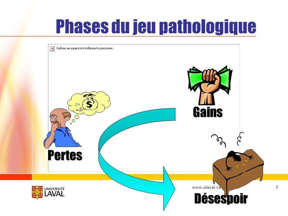 Phases du jeu pathologique