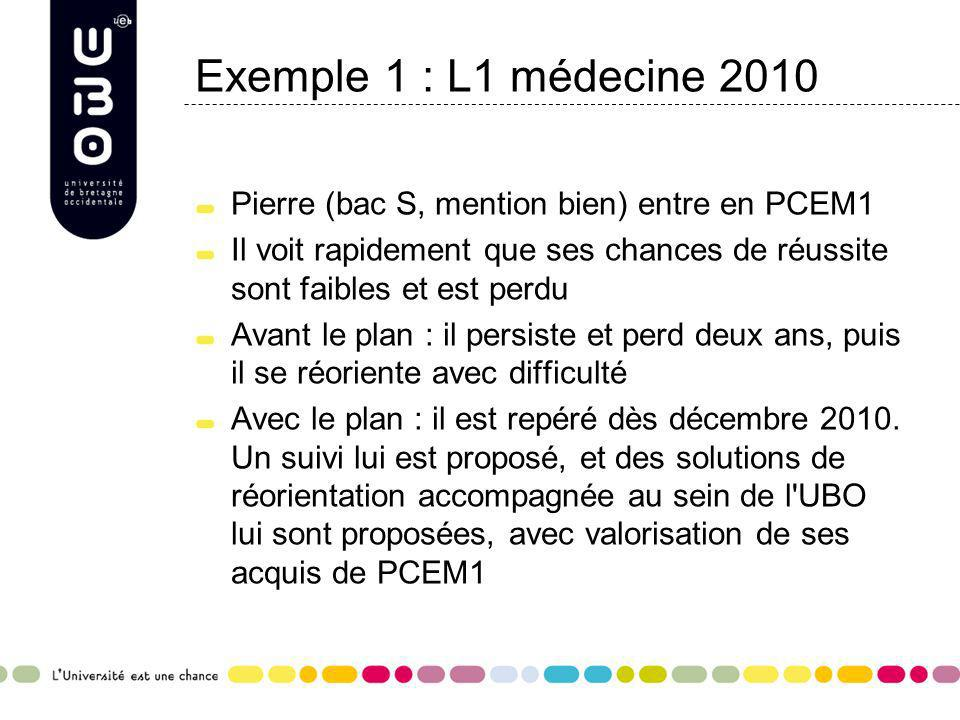 Exemple 1 : L1 médecine 2010Pierre (bac S, mention bien) entre en PCEM1. Il voit rapidement que ses chances de réussite sont faibles et est perdu.