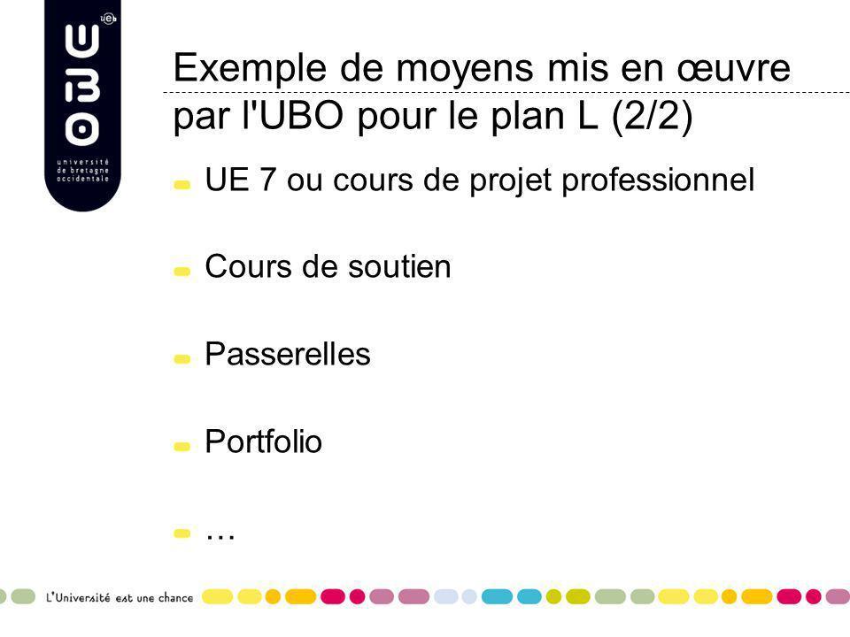 Exemple de moyens mis en œuvre par l UBO pour le plan L (2/2)