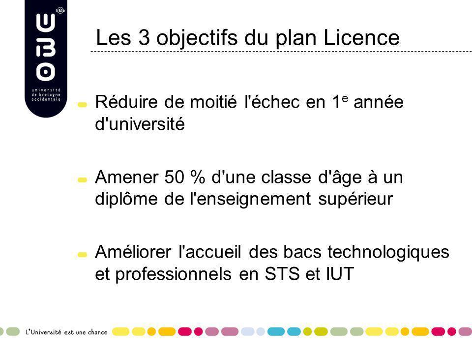 Les 3 objectifs du plan Licence