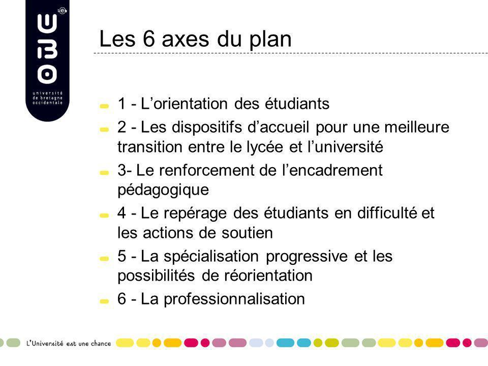Les 6 axes du plan 1 - L'orientation des étudiants
