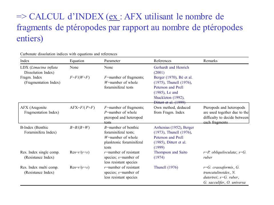 => CALCUL d'INDEX (ex : AFX utilisant le nombre de fragments de ptéropodes par rapport au nombre de ptéropodes entiers)