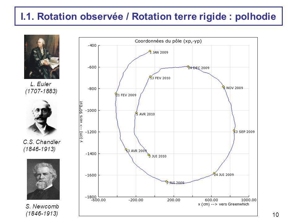 I.1. Rotation observée / Rotation terre rigide : polhodie