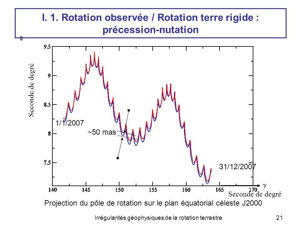 I. 1. Rotation observée / Rotation terre rigide : précession-nutation