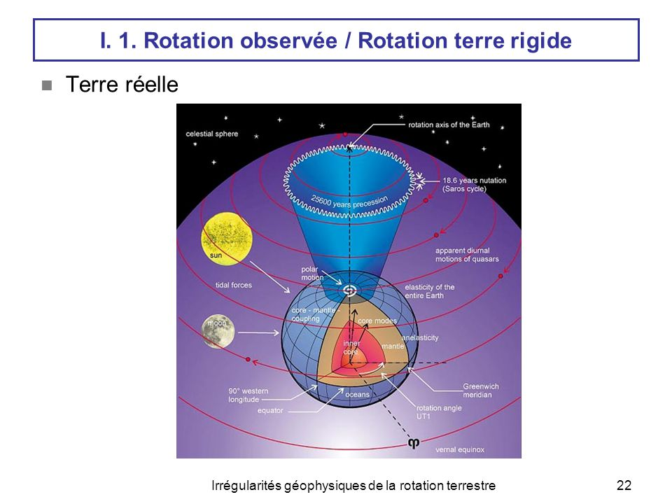 I. 1. Rotation observée / Rotation terre rigide
