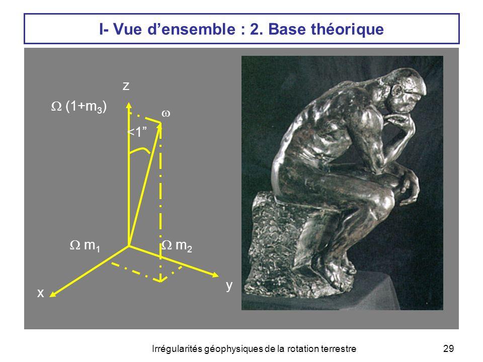 I- Vue d'ensemble : 2. Base théorique