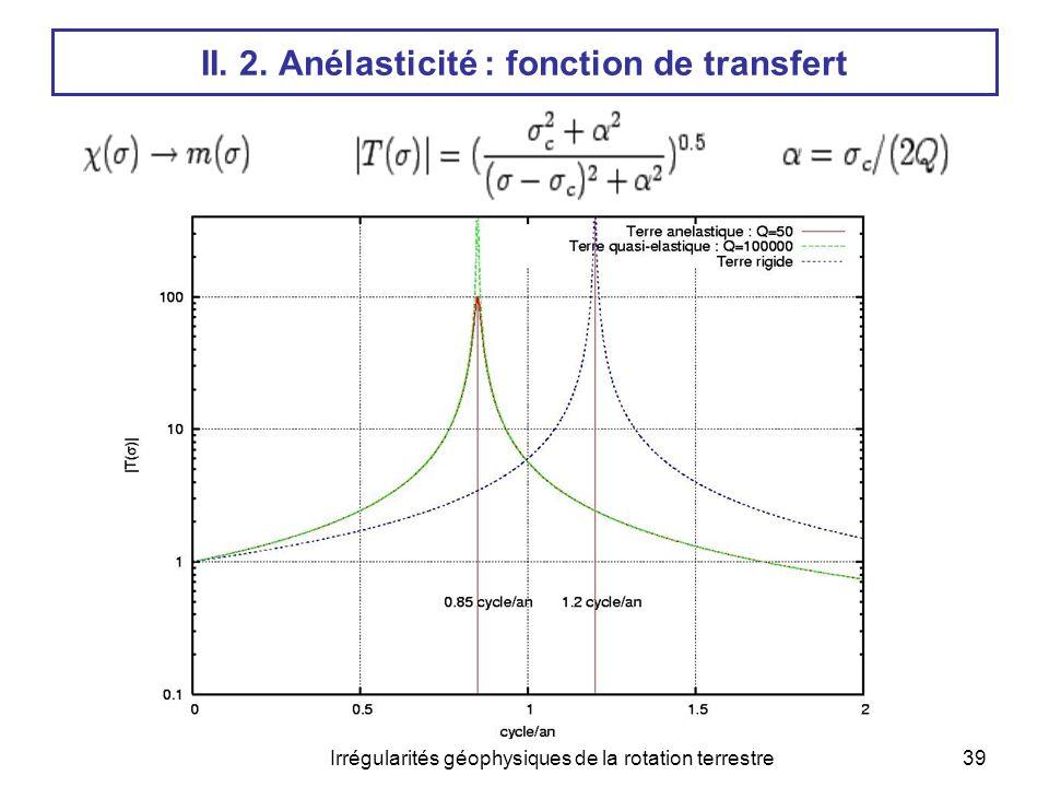 II. 2. Anélasticité : fonction de transfert
