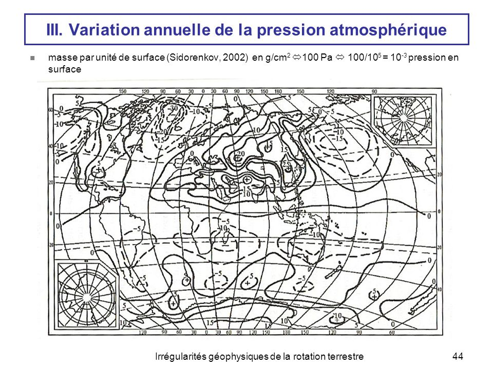 III. Variation annuelle de la pression atmosphérique