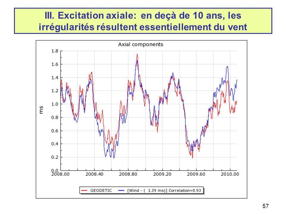 III. Excitation axiale: en deçà de 10 ans, les irrégularités résultent essentiellement du vent