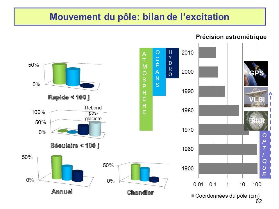 Mouvement du pôle: bilan de l'excitation