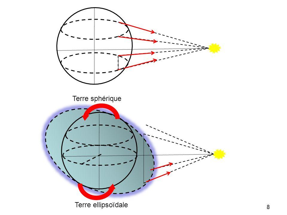 Terre sphérique Terre ellipsoïdale