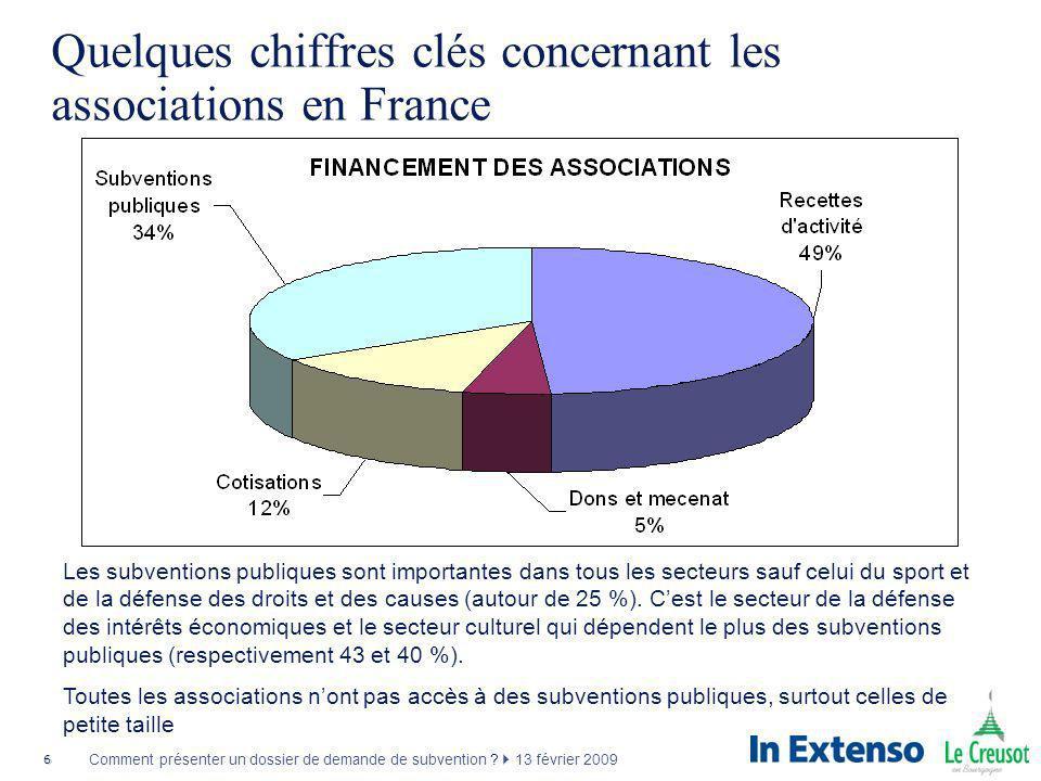 Quelques chiffres clés concernant les associations en France