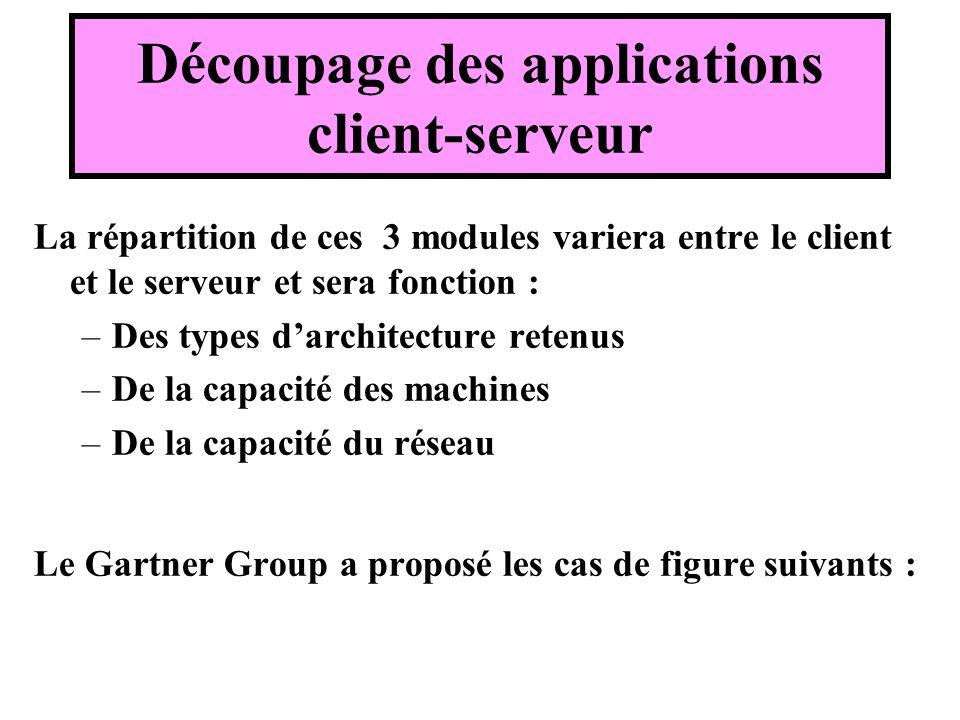 Découpage des applications client-serveur