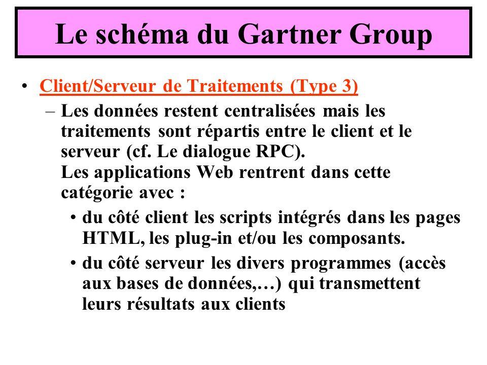 Le schéma du Gartner Group