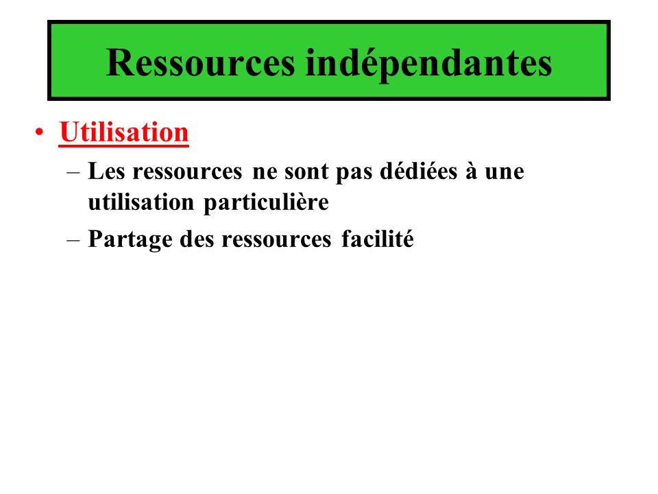 Ressources indépendantes
