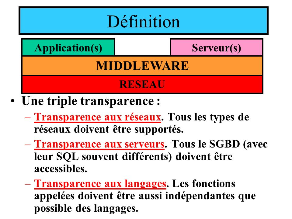 Définition MIDDLEWARE Une triple transparence : Application(s)