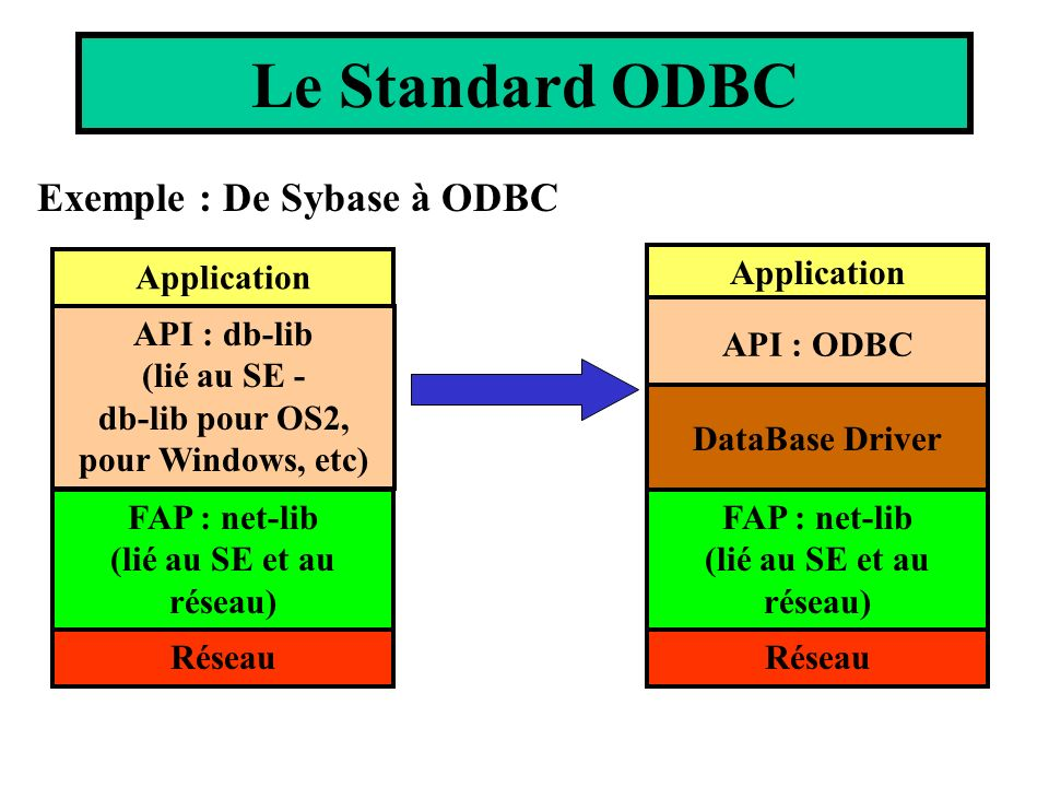 Le Standard ODBC Exemple : De Sybase à ODBC Application API : db-lib
